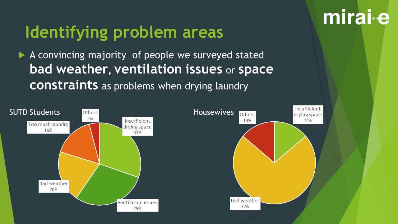 Identifying problem areas  A convincing majority of people we surveyed stated bad weather, ventilation issues or space constraints as problems when d