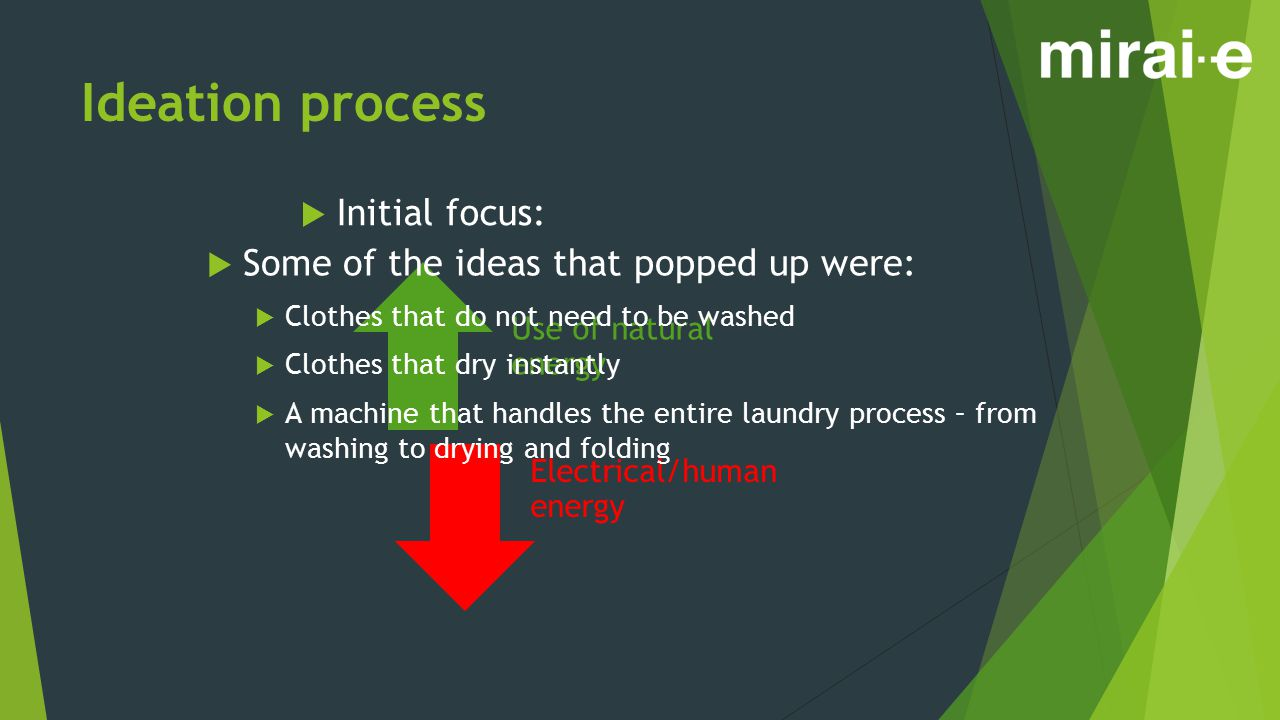 Ideation process  Initial focus: Use of natural energy Electrical/human energy  Some of the ideas that popped up were:  Clothes that do not need to be washed  Clothes that dry instantly  A machine that handles the entire laundry process – from washing to drying and folding