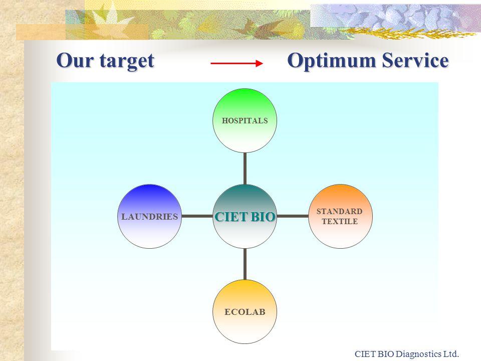 HOSPITALS STANDARD TEXTILE ECOLABLAUNDRIES Our target Optimum Service CIET BIO Diagnostics Ltd.
