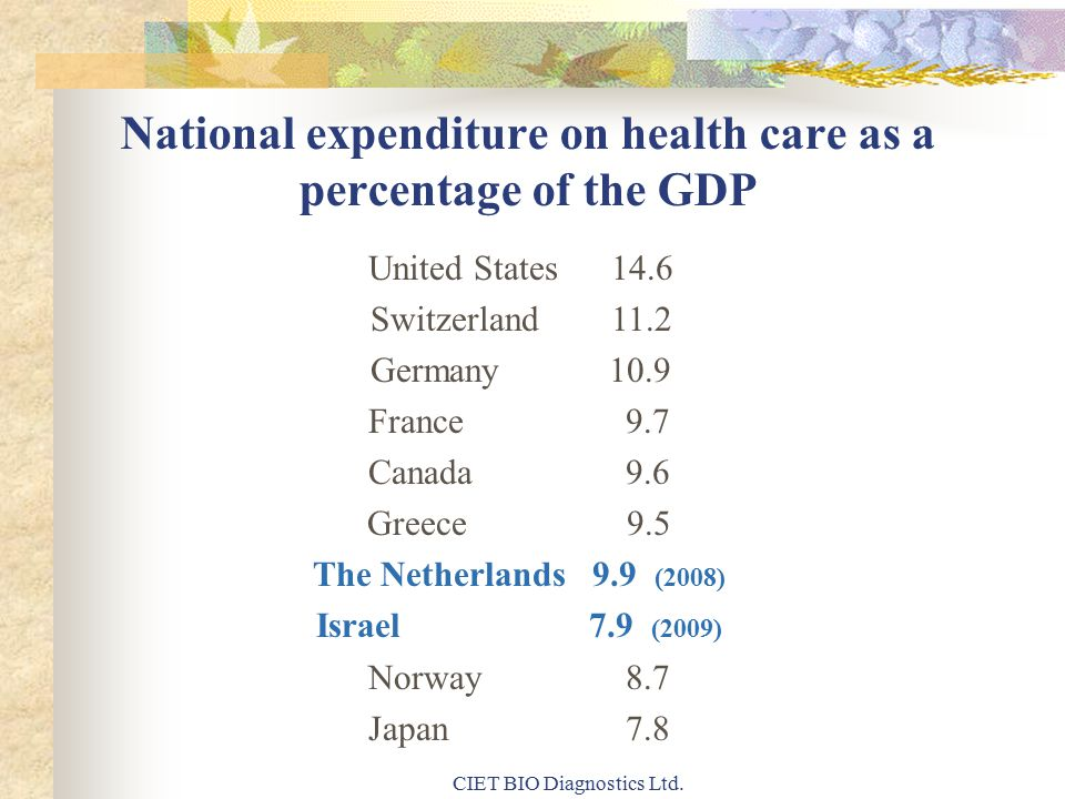National expenditure on health care as a percentage of the GDP United States 14.6 Switzerland 11.2 Germany 10.9 France 9.7 Canada 9.6 Greece 9.5 The Netherlands 9.9 (2008) Israel 7.9 (2009) Norway 8.7 Japan 7.8