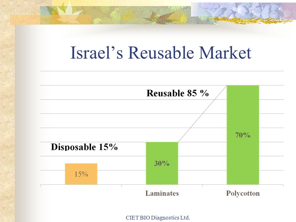 Israel's Reusable Market CIET BIO Diagnostics Ltd.