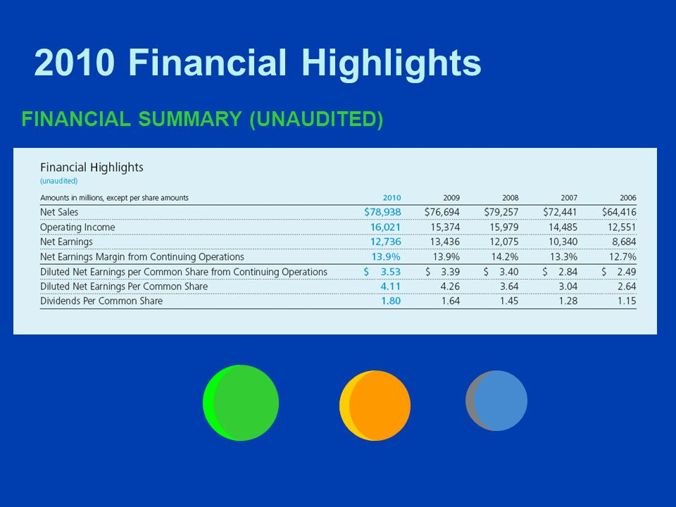 2010 Financial Highlights FINANCIAL SUMMARY (UNAUDITED)