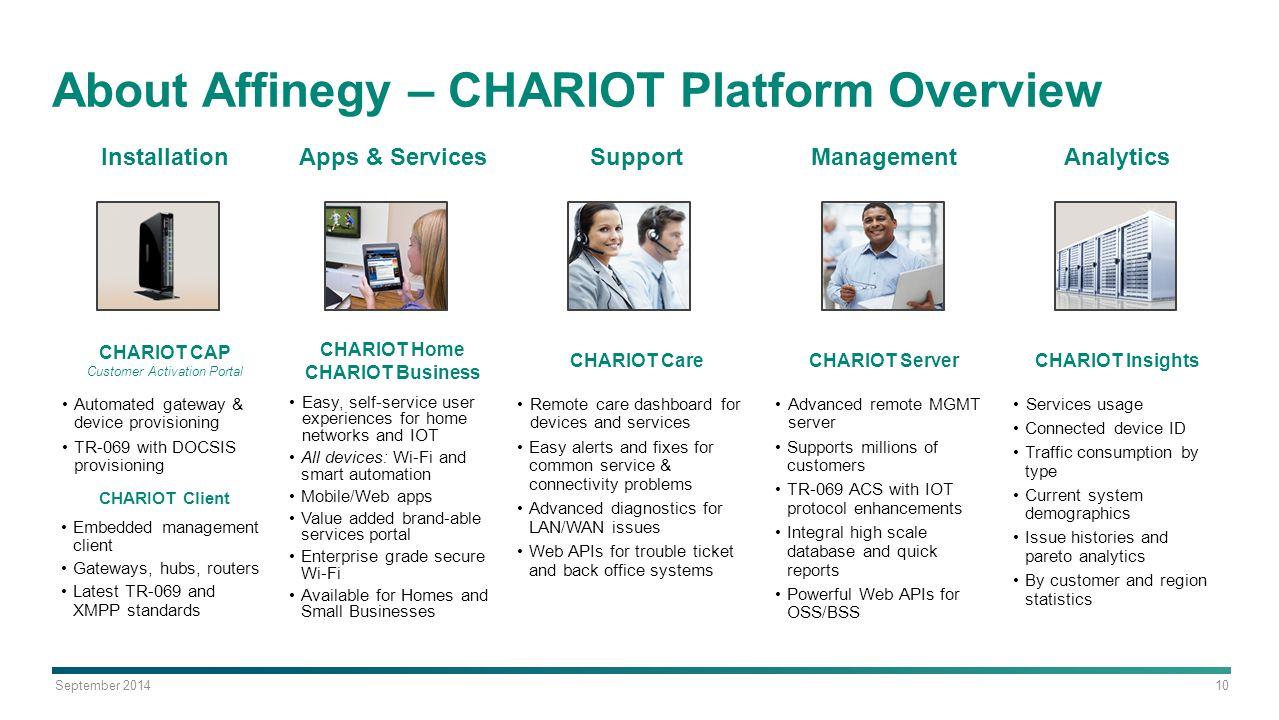 September 2014 AllSeen Alliance ©2014 10 About Affinegy – CHARIOT Platform Overview InstallationApps & ServicesSupportManagementAnalytics CHARIOT CAP