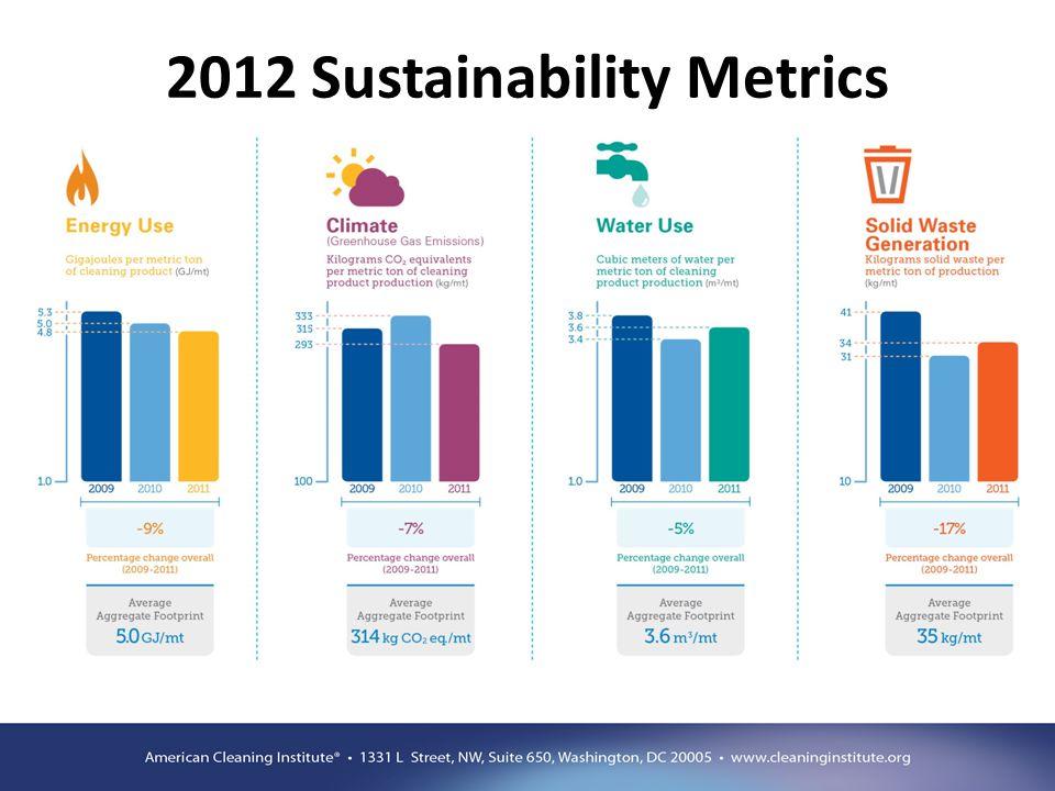 2012 Sustainability Metrics