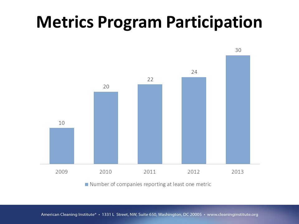 Metrics Program Participation