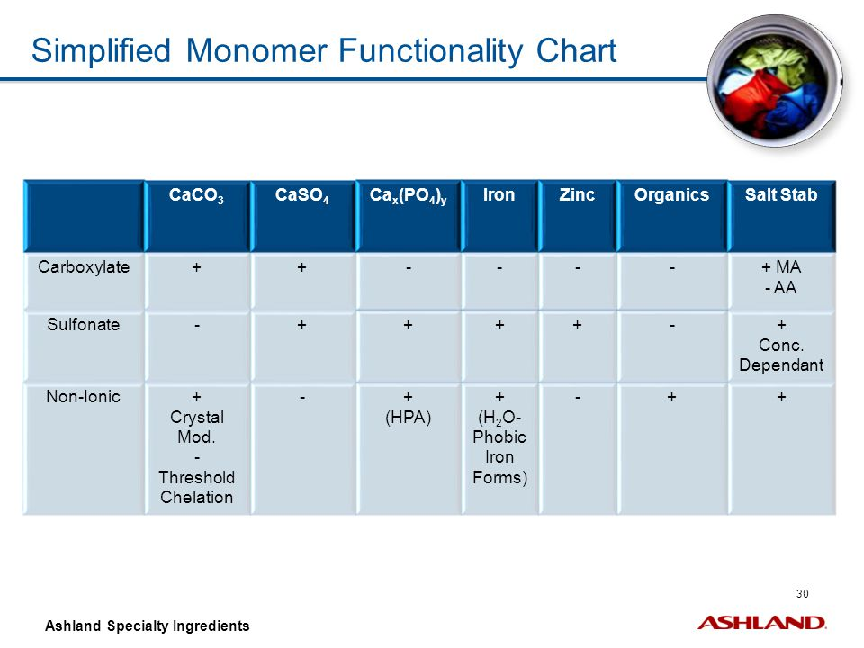 30 Ashland Specialty Ingredients Simplified Monomer Functionality Chart CaCO 3 CaSO 4 Ca x (PO 4 ) y IronZincOrganicsSalt Stab Carboxylate++----+ MA -