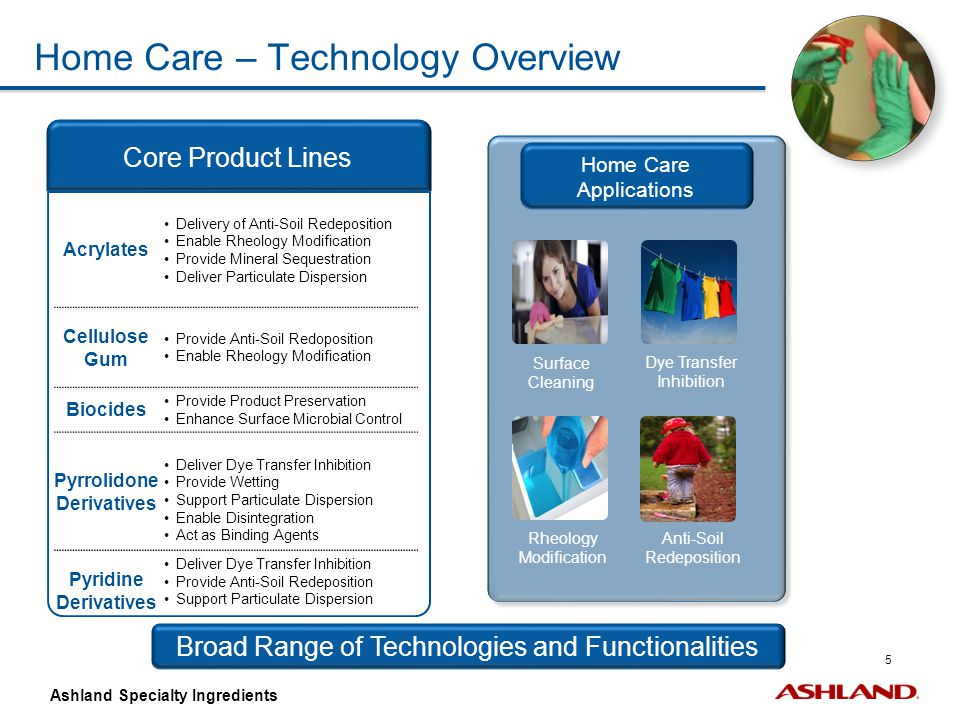 26 Ashland Specialty Ingredients Schematic representation of Sorez™ 100 polymer deposition onto polyester fabric polyester substrate HI&I – May 27, 2011