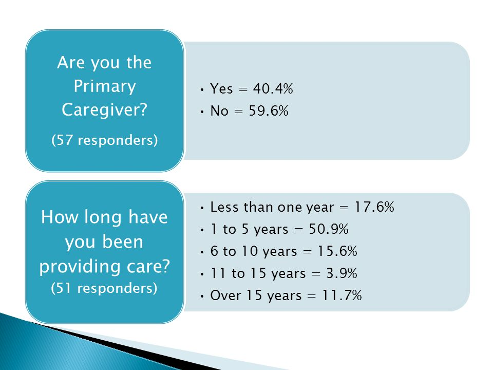 Yes = 40.4% No = 59.6% Are you the Primary Caregiver.