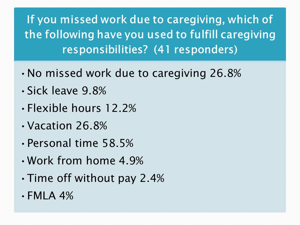 If you missed work due to caregiving, which of the following have you used to fulfill caregiving responsibilities.