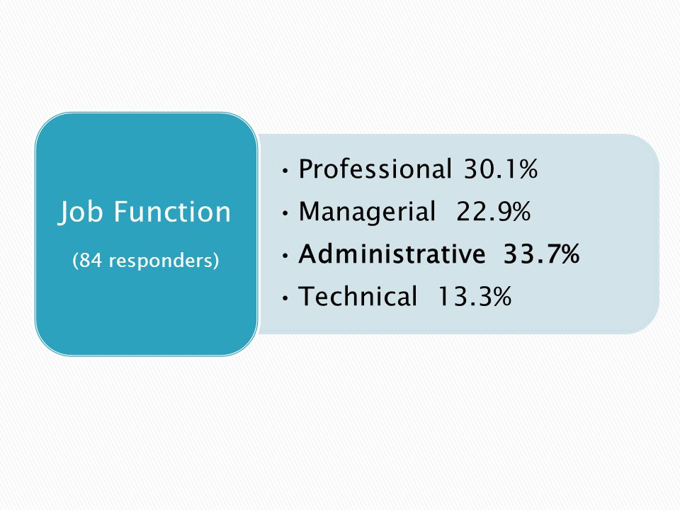 Professional 30.1% Managerial 22.9% Administrative 33.7% Technical 13.3% Job Function (84 responders)