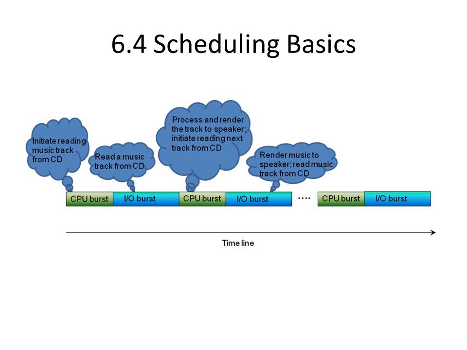 6.4 Scheduling Basics