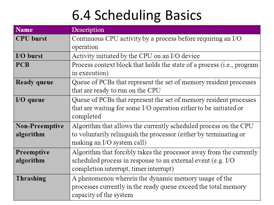 6.4 Scheduling Basics NameDescription CPU burstContinuous CPU activity by a process before requiring an I/O operation I/O burstActivity initiated by the CPU on an I/O device PCBProcess context block that holds the state of a process (i.e., program in execution) Ready queueQueue of PCBs that represent the set of memory resident processes that are ready to run on the CPU I/O queueQueue of PCBs that represent the set of memory resident processes that are waiting for some I/O operation either to be initiated or completed Non-Preemptive algorithm Algorithm that allows the currently scheduled process on the CPU to voluntarily relinquish the processor (either by terminating or making an I/O system call) Preemptive algorithm Algorithm that forcibly takes the processor away from the currently scheduled process in response to an external event (e.g.