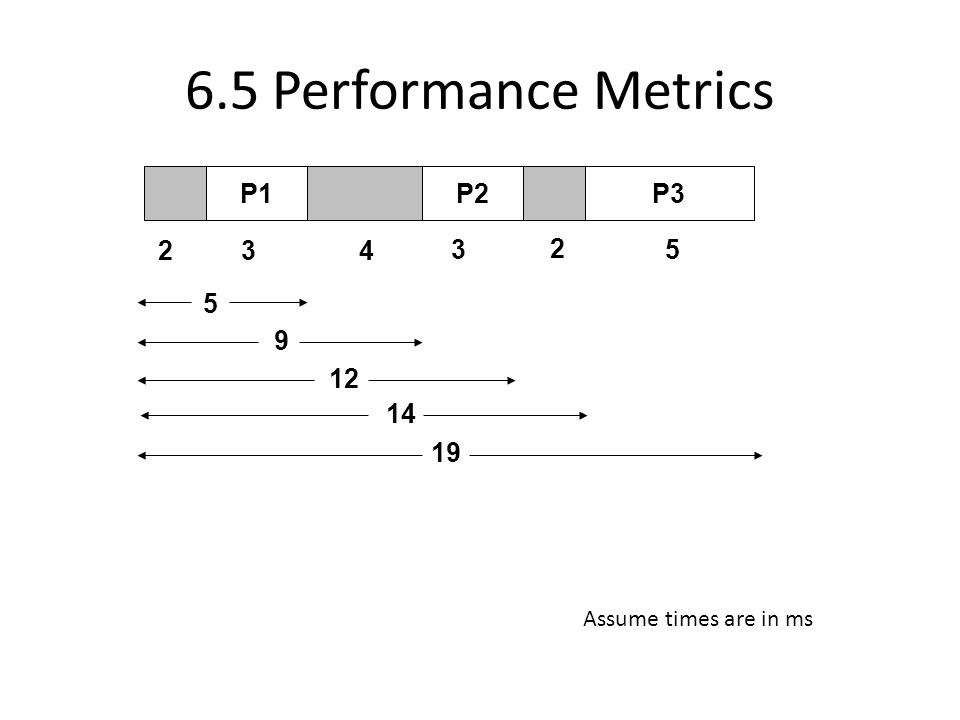 6.5 Performance Metrics P1P2P3 23 9 35 5 12 19 14 4 2 Assume times are in ms