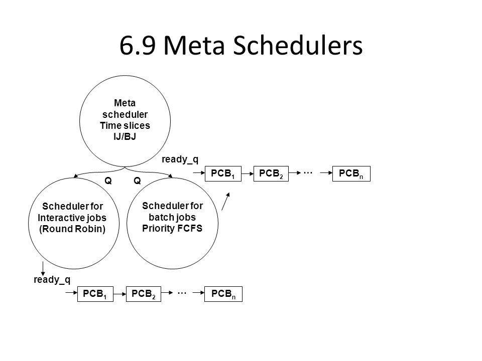 6.9 Meta Schedulers Meta scheduler Time slices IJ/BJ Scheduler for Interactive jobs (Round Robin) Scheduler for batch jobs Priority FCFS QQ … PCB 1 PCB 2 PCB n ready_q … PCB 1 PCB 2 PCB n ready_q