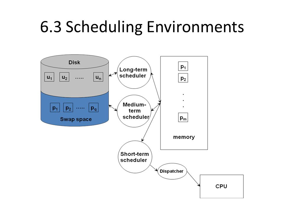 6.3 Scheduling Environments