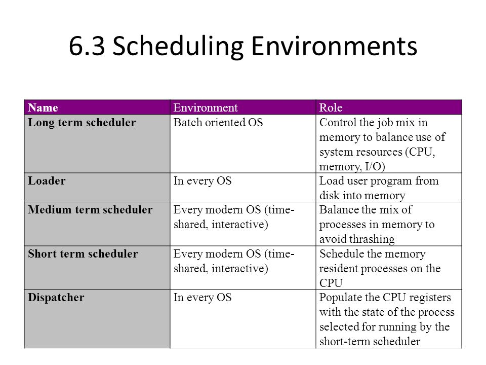 6.3 Scheduling Environments New ReadyRunning Halted Waiting Admitted Exit I/O or Event Completion Scheduler Dispatch I/O or Event Wait Interrupt Process States