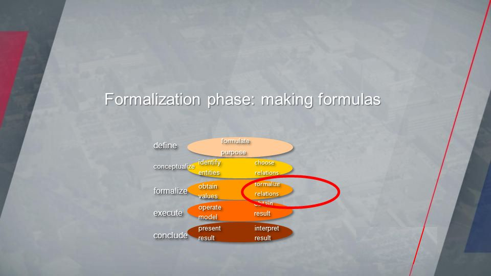 Formalization phase: making formulas