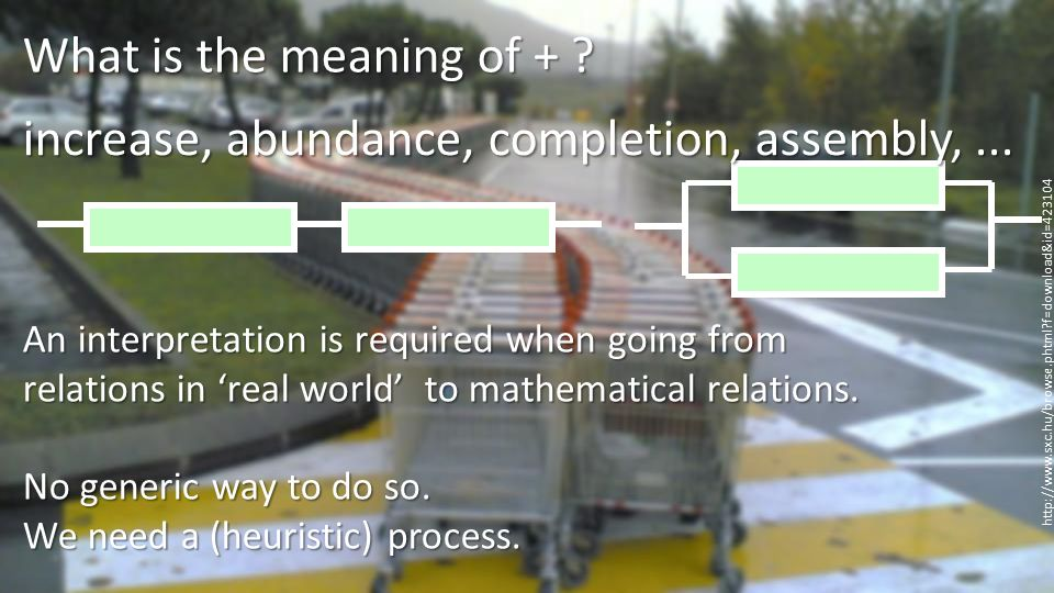 the intuition of 'addition', 'accumulation': What is the meaning of + .