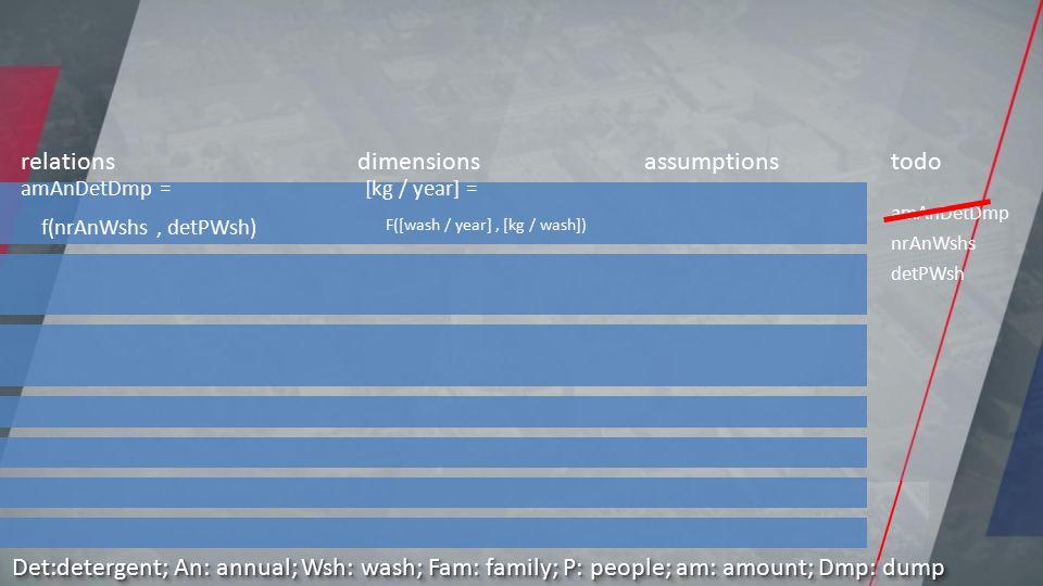 amAnDetDmp nrAnWshs detPWsh relationsdimensionsassumptionstodo Det:detergent; An: annual; Wsh: wash; Fam: family; P: people; am: amount; Dmp: dump [kg / year] = [wash / year] * [kg / wash ] amAnDetDmp = nrAnWshs * detPWsh