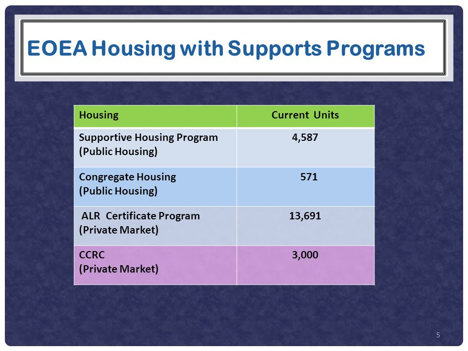 EOEA Housing with Supports Programs 5 HousingCurrent Units Supportive Housing Program (Public Housing) 4,587 Congregate Housing (Public Housing) 571 ALR Certificate Program (Private Market) 13,691 CCRC (Private Market) 3,000