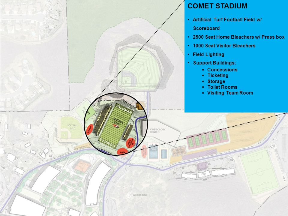 COMET STADIUM Artificial Turf Football Field w/ Scoreboard 2500 Seat Home Bleachers w/ Press box 1000 Seat Visitor Bleachers Field Lighting Support Buildings:  Concessions  Ticketing  Storage  Toilet Rooms  Visiting Team Room