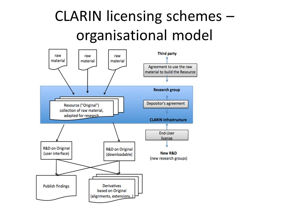 CLARIN licensing schemes – organisational model