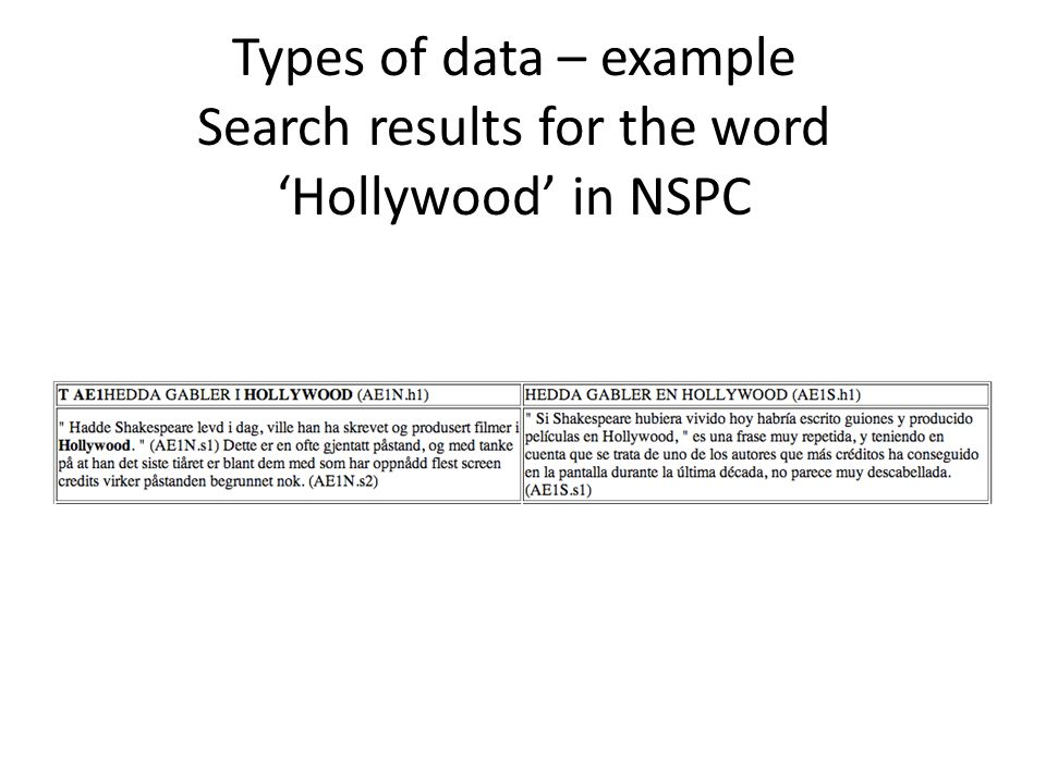 Types of data – example Search results for the word 'Hollywood' in NSPC