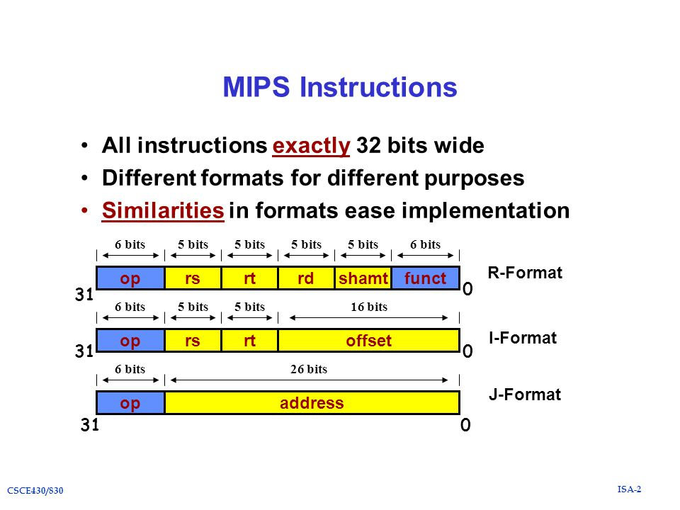 ISA-2 CSCE430/830 MIPS Instructions All instructions exactly 32 bits wide Different formats for different purposes Similarities in formats ease implementation oprsrtoffset 6 bits5 bits 16 bits oprsrtrdfunctshamt 6 bits5 bits 6 bits R-Format I-Format opaddress 6 bits26 bits J-Format 310 0 0