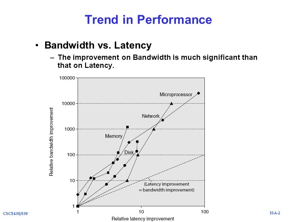 ISA-2 CSCE430/830 Trend in Performance Bandwidth vs.