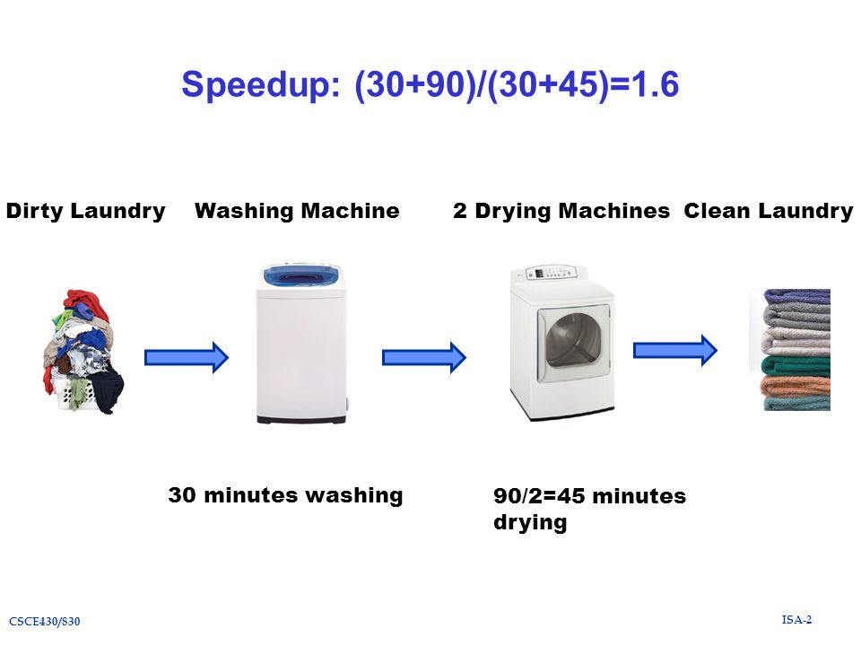 ISA-2 CSCE430/830 Speedup: (30+90)/(30+45)=1.6 Washing Machine2 Drying MachinesClean LaundryDirty Laundry 30 minutes washing 90/2=45 minutes drying