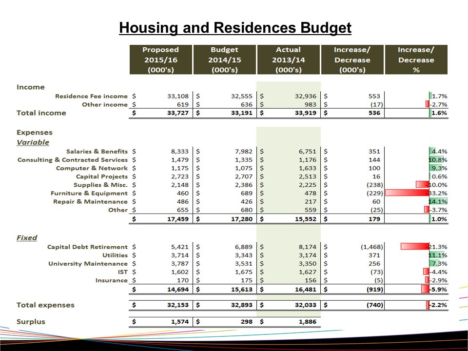 Housing and Residences Budget