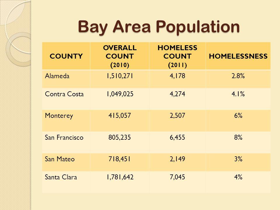 Bay Area Population COUNTY OVERALL COUNT ( 2010) HOMELESS COUNT ( 2011) HOMELESSNESS Alameda1,510,2714,1782.8% Contra Costa1,049,0254,2744.1% Monterey415,0572,5076% San Francisco805,2356,4558% San Mateo718,4512,1493% Santa Clara1,781,6427,0454%
