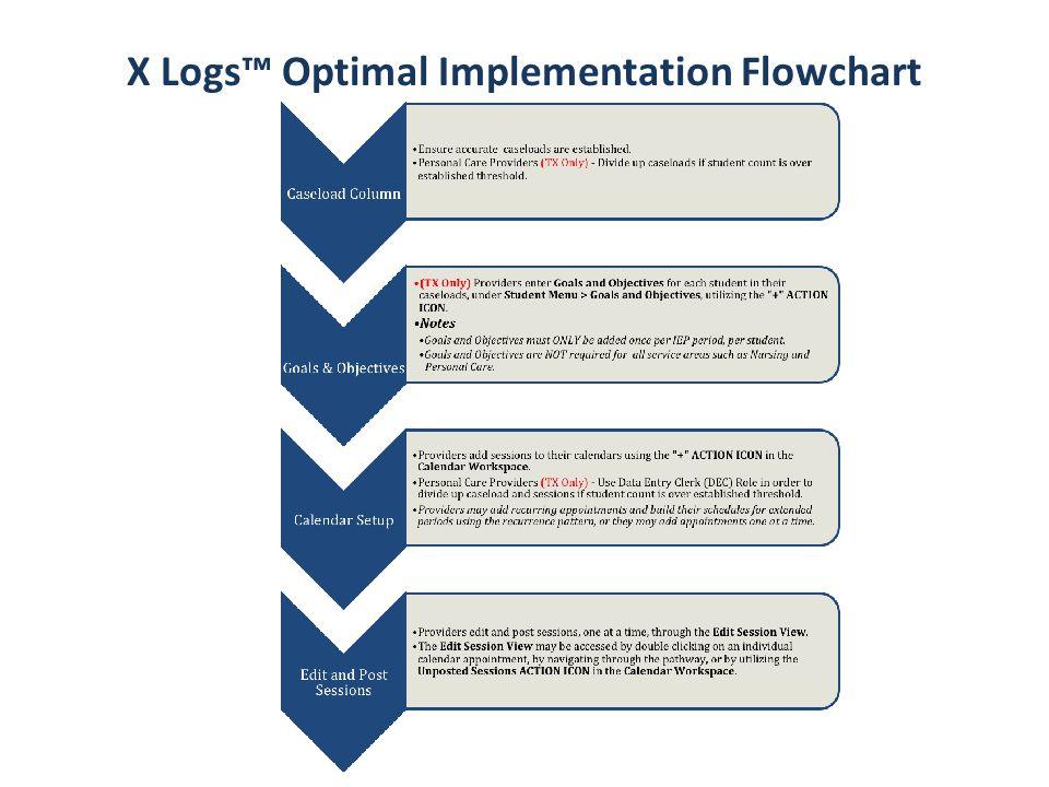 X Logs™ Optimal Implementation Flowchart