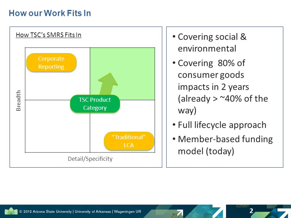 How our Work Fits In 2 Detail/Specificity Breadth Covering social & environmental Covering 80% of consumer goods impacts in 2 years (already > ~40% of