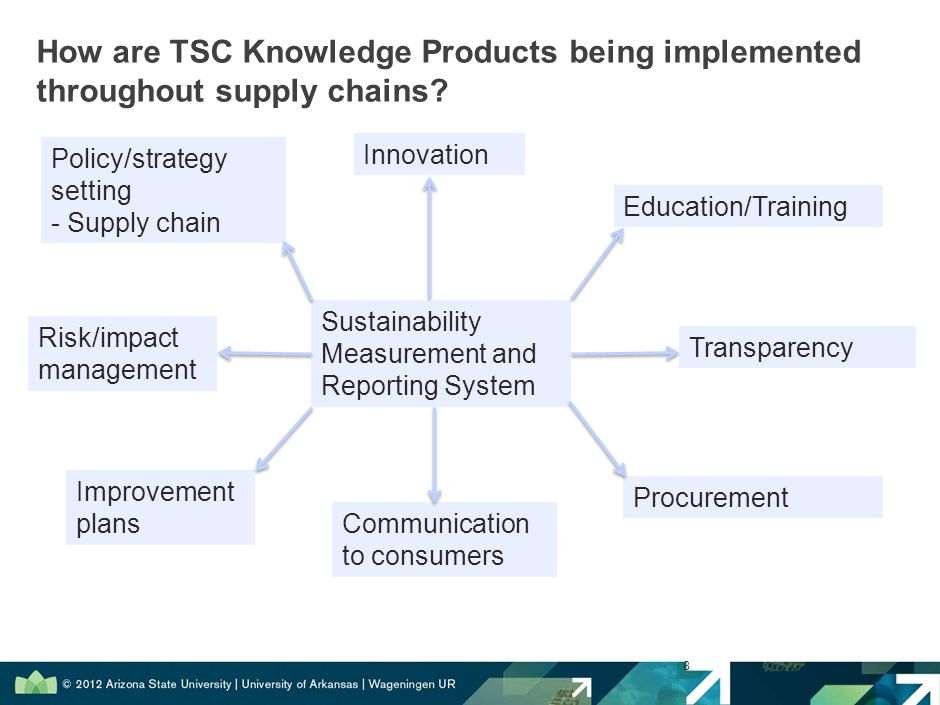 8 Sustainability Measurement and Reporting System Innovation Education/Training Policy/strategy setting - Supply chain Communication to consumers Procurement Transparency Improvement plans Risk/impact management How are TSC Knowledge Products being implemented throughout supply chains