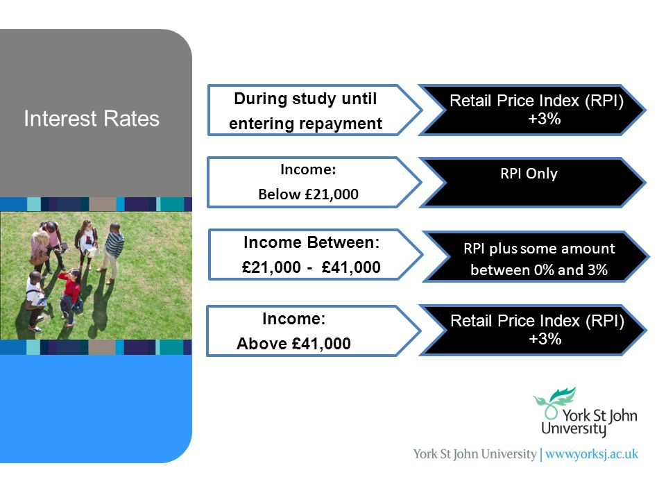 Interest Rates During study until entering repayment Retail Price Index (RPI) +3% Income: Below £21,000 RPI Only Income Between: £21,000 - £41,000 RPI plus some amount between 0% and 3% Income: Above £41,000 Retail Price Index (RPI) +3%