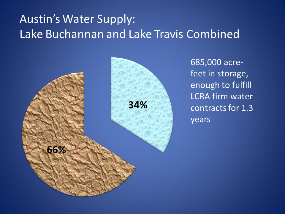 Austin's Water Supply: Lake Buchannan and Lake Travis Combined 685,000 acre- feet in storage, enough to fulfill LCRA firm water contracts for 1.3 years