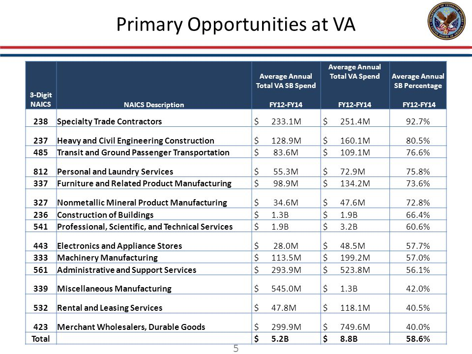 Primary Opportunities at VA 3-Digit NAICSNAICS Description Average Annual Total VA SB Spend FY12-FY14 Average Annual Total VA Spend FY12-FY14 Average Annual SB Percentage FY12-FY14 238Specialty Trade Contractors $ 233.1M $ 251.4M92.7% 237Heavy and Civil Engineering Construction $ 128.9M $ 160.1M80.5% 485Transit and Ground Passenger Transportation $ 83.6M $ 109.1M76.6% 812Personal and Laundry Services $ 55.3M $ 72.9M75.8% 337Furniture and Related Product Manufacturing $ 98.9M $ 134.2M73.6% 327Nonmetallic Mineral Product Manufacturing $ 34.6M $ 47.6M72.8% 236Construction of Buildings $ 1.3B $ 1.9B66.4% 541Professional, Scientific, and Technical Services $ 1.9B $ 3.2B60.6% 443Electronics and Appliance Stores $ 28.0M $ 48.5M57.7% 333Machinery Manufacturing $ 113.5M $ 199.2M57.0% 561Administrative and Support Services $ 293.9M $ 523.8M56.1% 339Miscellaneous Manufacturing $ 545.0M $ 1.3B42.0% 532Rental and Leasing Services $ 47.8M $ 118.1M40.5% 423Merchant Wholesalers, Durable Goods $ 299.9M $ 749.6M40.0% Total $ 5.2B $ 8.8B58.6% 5