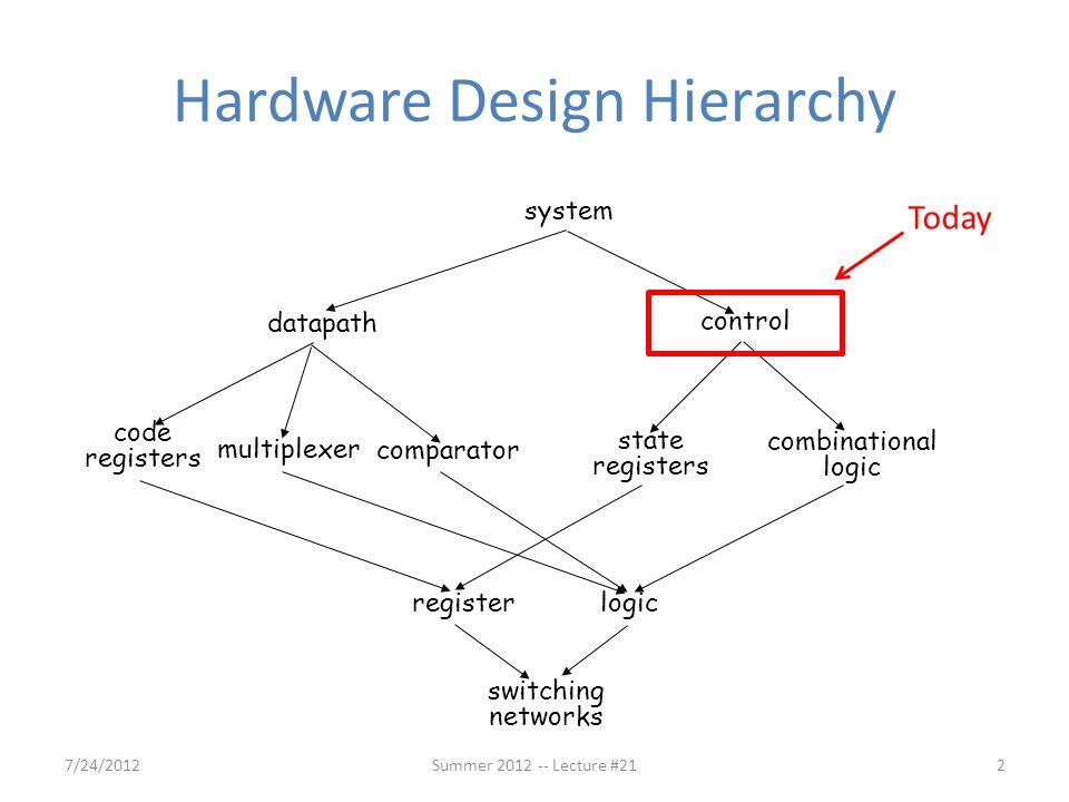 Memory (MEM) for Load 7/24/201242Summer 2012 -- Lecture #21