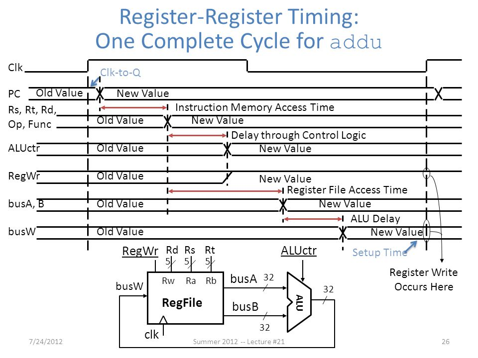 Register-Register Timing: One Complete Cycle for addu Clk PC Rs, Rt, Rd, Op, Func ALUctr Instruction Memory Access Time Old Value New Value RegWrOld V
