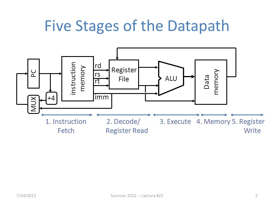Summary Implementing controller for your datapath – Take decoded signals from instruction and generate control signals – Use AND and OR Logic scheme Pipelining improves performance by exploiting Instruction Level Parallelism – 5-stage pipeline for MIPS: IF, ID, EX, MEM, WB – Executes multiple instructions in parallel – Each instruction has the same latency – Be careful of signal passing (more on this next lecture) 7/24/2012Summer 2012 -- Lecture #2155
