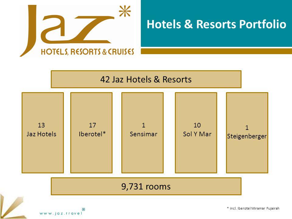 Hotels & Resorts Portfolio 42 Jaz Hotels & Resorts 9,731 rooms 13 Jaz Hotels 17 Iberotel* 1 Sensimar 10 Sol Y Mar * incl.