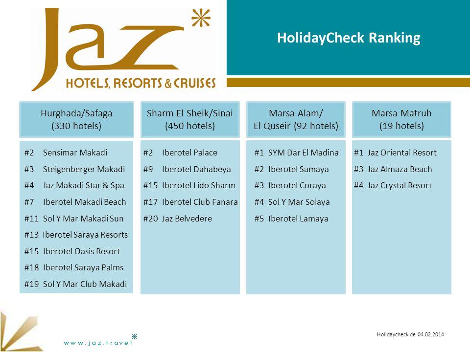 HolidayCheck Ranking Holidaycheck.de 04.02.2014 #2 Sensimar Makadi #3 Steigenberger Makadi #4Jaz Makadi Star & Spa #7Iberotel Makadi Beach #11Sol Y Mar Makadi Sun #13 Iberotel Saraya Resorts #15Iberotel Oasis Resort #18Iberotel Saraya Palms #19Sol Y Mar Club Makadi #2 Iberotel Palace #9 Iberotel Dahabeya #15Iberotel Lido Sharm #17Iberotel Club Fanara #20 Jaz Belvedere #1 SYM Dar El Madina #2 Iberotel Samaya #3Iberotel Coraya #4Sol Y Mar Solaya #5Iberotel Lamaya #1 Jaz Oriental Resort #3 Jaz Almaza Beach #4Jaz Crystal Resort Sharm El Sheik/Sinai (450 hotels) Marsa Alam/ El Quseir (92 hotels) Marsa Matruh (19 hotels) Hurghada/Safaga (330 hotels)