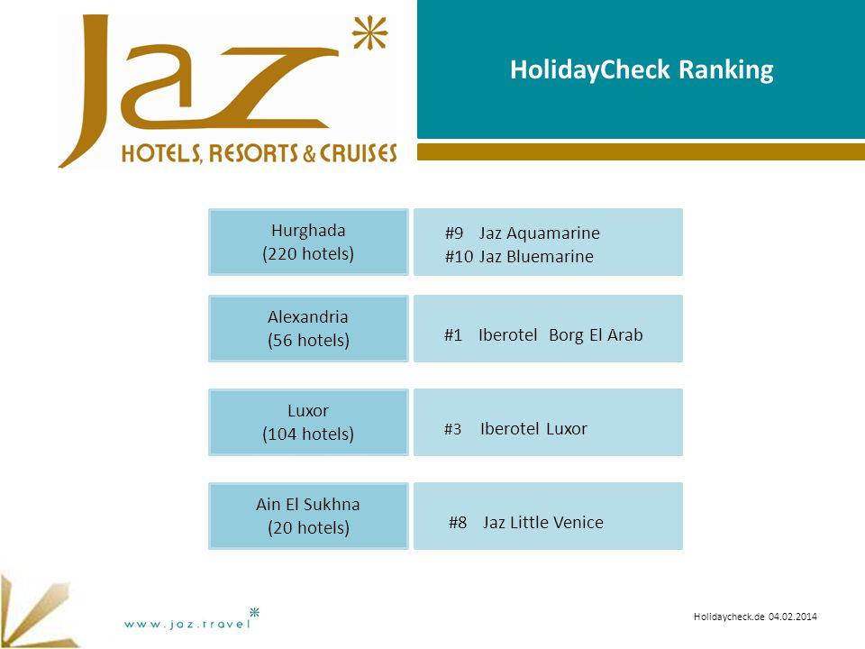 HolidayCheck Ranking #1 Iberotel Borg El Arab #3 Iberotel Luxor #8 Jaz Little Venice Alexandria (56 hotels) Luxor (104 hotels) Ain El Sukhna (20 hotels) Holidaycheck.de 04.02.2014 #9 Jaz Aquamarine #10 Jaz Bluemarine Hurghada (220 hotels)