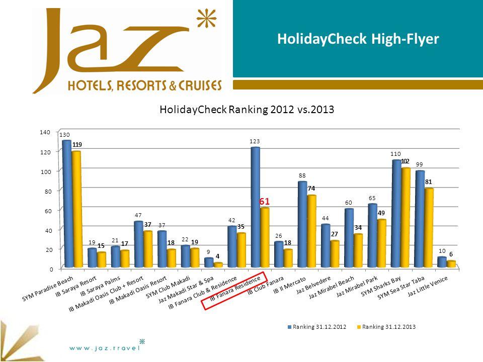 HolidayCheck High-Flyer