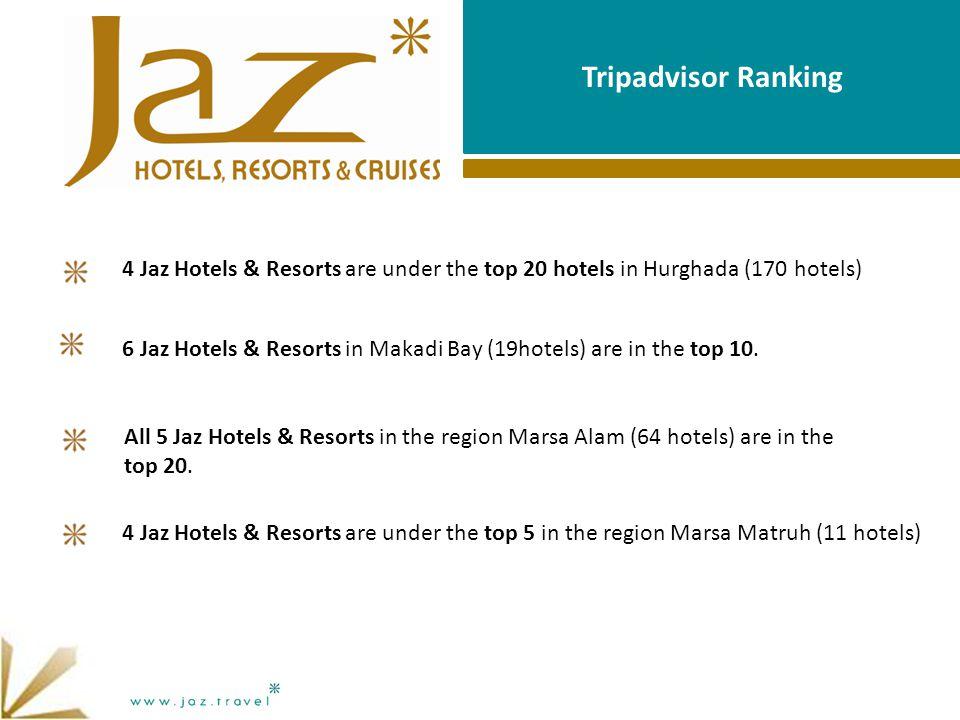 Tripadvisor Ranking 4 Jaz Hotels & Resorts are under the top 5 in the region Marsa Matruh (11 hotels) 4 Jaz Hotels & Resorts are under the top 20 hotels in Hurghada (170 hotels) All 5 Jaz Hotels & Resorts in the region Marsa Alam (64 hotels) are in the top 20.