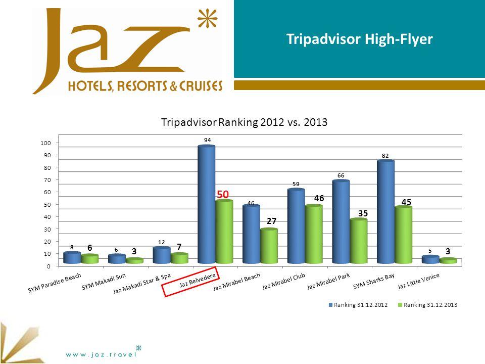 Tripadvisor High-Flyer