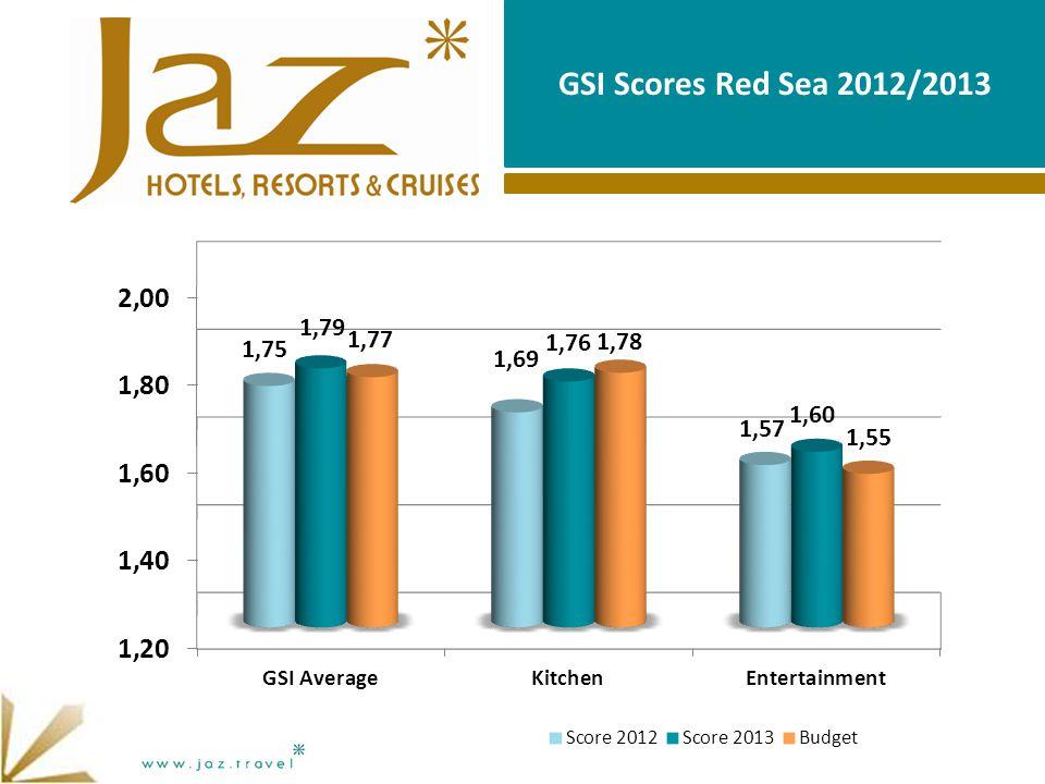 GSI Scores Red Sea 2012/2013