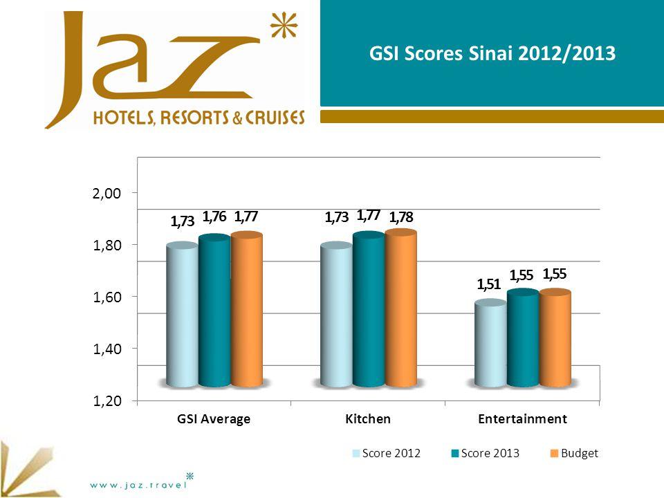 GSI Scores Sinai 2012/2013