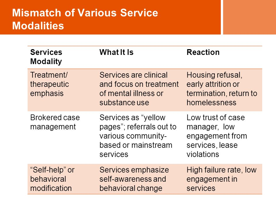 Mismatch of Various Service Modalities Services Modality What It IsReaction Treatment/ therapeutic emphasis Services are clinical and focus on treatment of mental illness or substance use Housing refusal, early attrition or termination, return to homelessness Brokered case management Services as yellow pages ; referrals out to various community- based or mainstream services Low trust of case manager, low engagement from services, lease violations Self-help or behavioral modification Services emphasize self-awareness and behavioral change High failure rate, low engagement in services